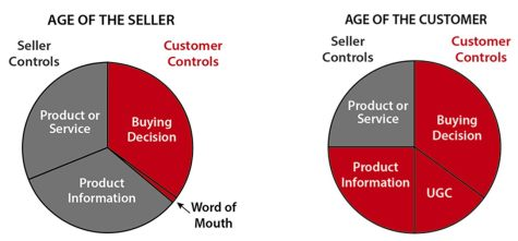 Age of the Customer Comparison Chart